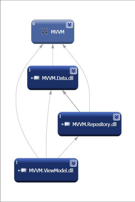 Schéma liaison Namespace